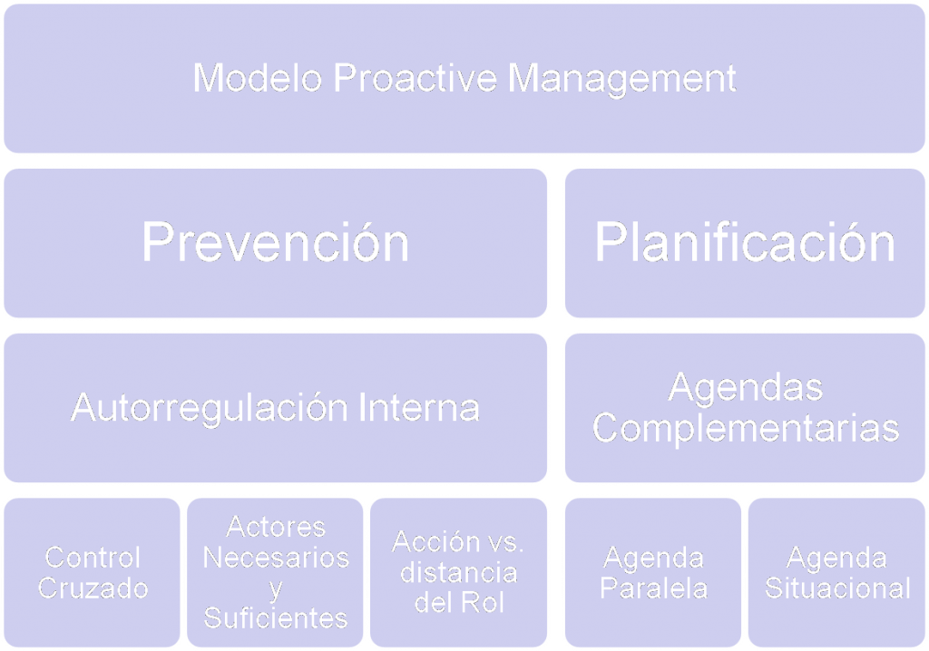 Modelo Proactive Management