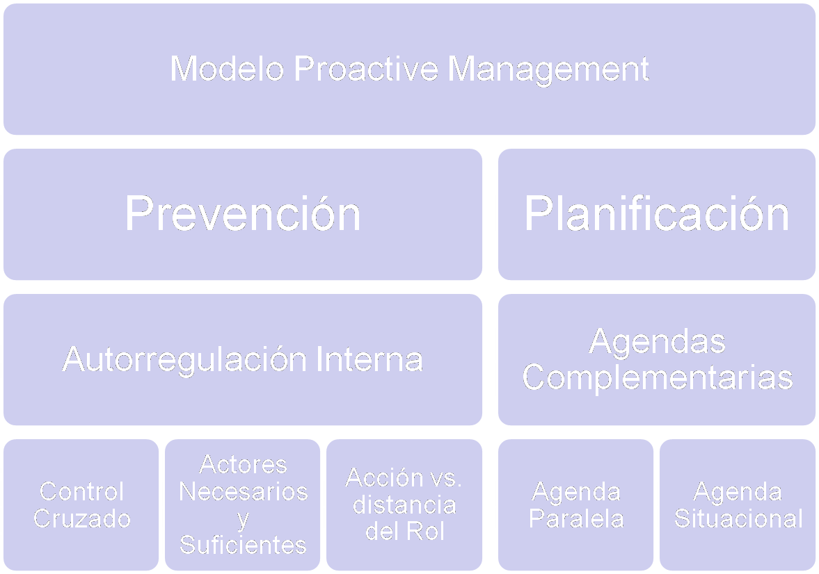 The Proactive Management: ¿Que es el Management Proactivo ...